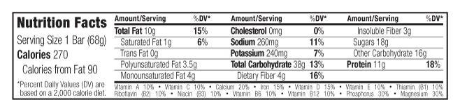 Nuts & Seeds Nutritional Facts
